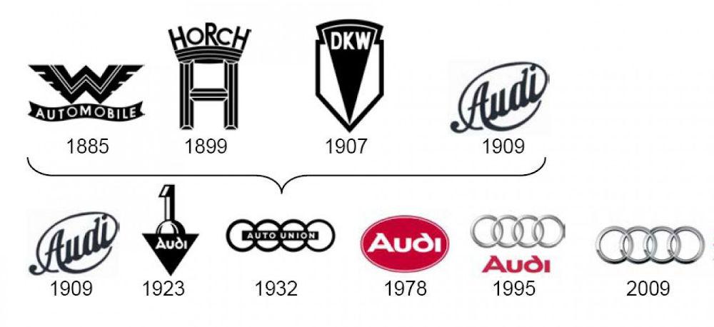 évolution logo Audi